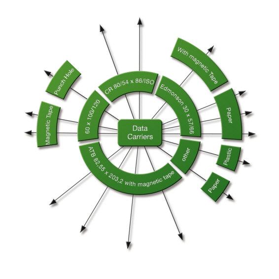 Melzer Data Carrier Chart