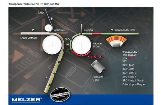 Melzer Transponder